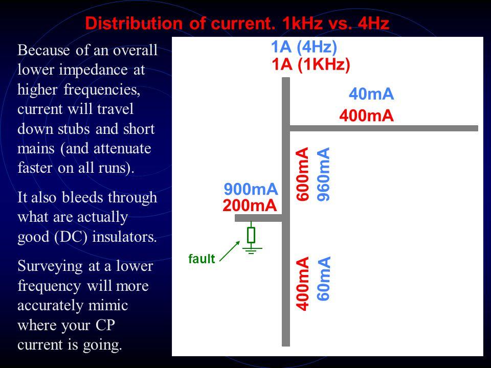 Distribution of current. 1kHz vs. 4Hz