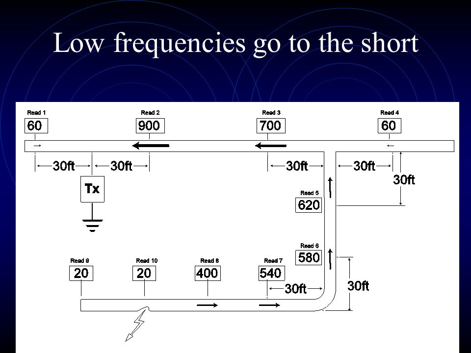 Low frequencies go to the short