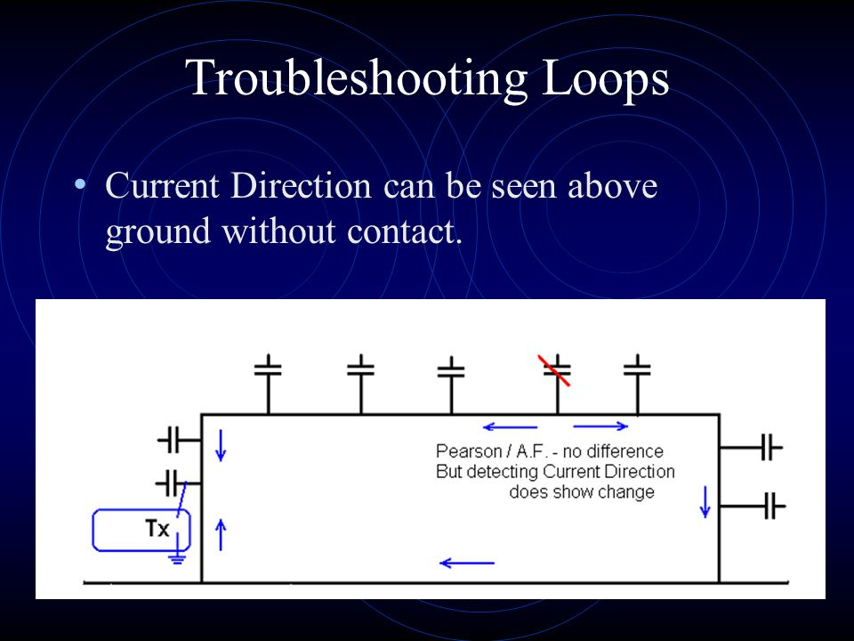 Troubleshooting Loops