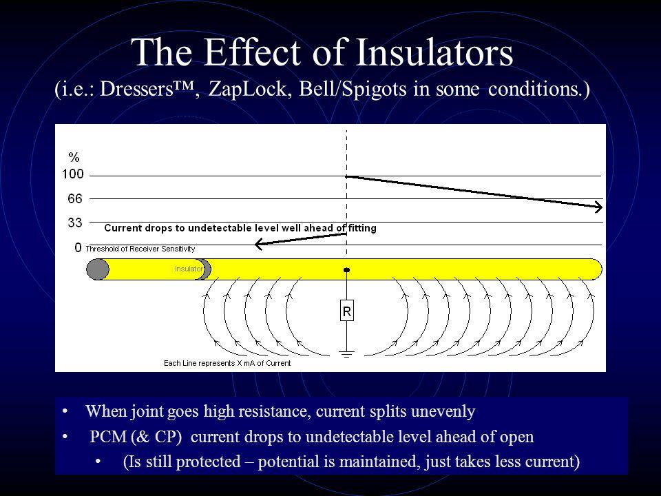 The Effect of Insulators (i. e