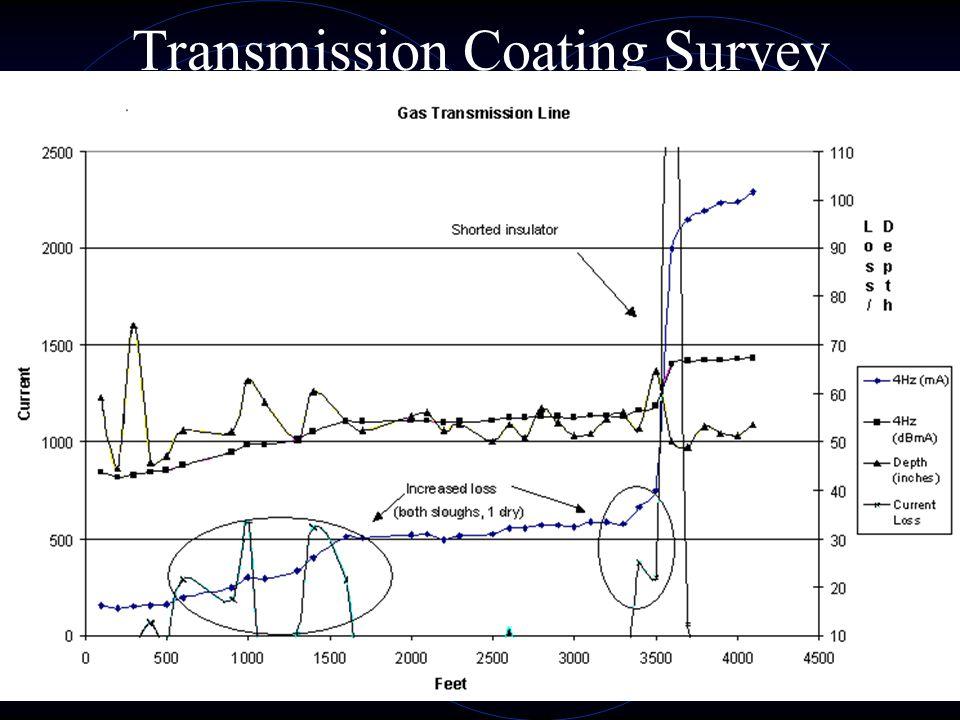 Transmission Coating Survey