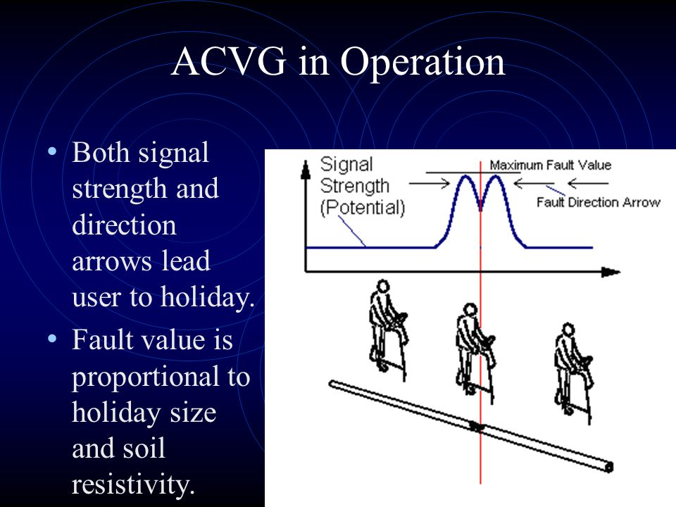 ACVG in Operation Both signal strength and direction arrows lead user to holiday.