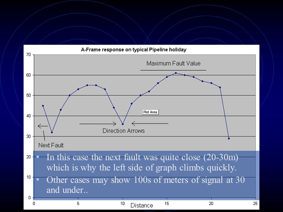 In this case the next fault was quite close (20-30m) which is why the left side of graph climbs quickly.