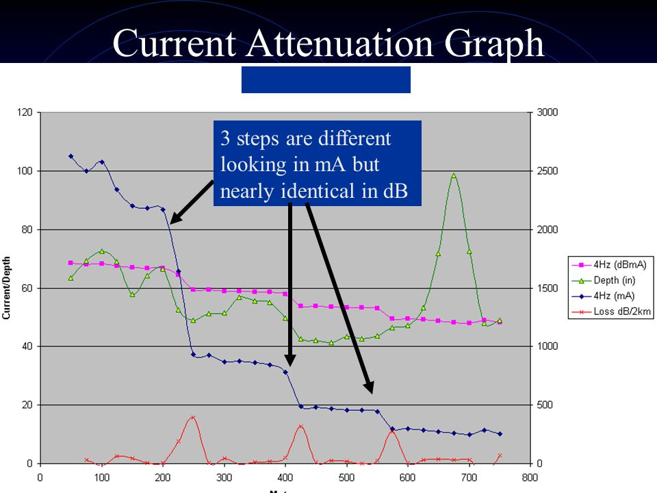 Current Attenuation Graph