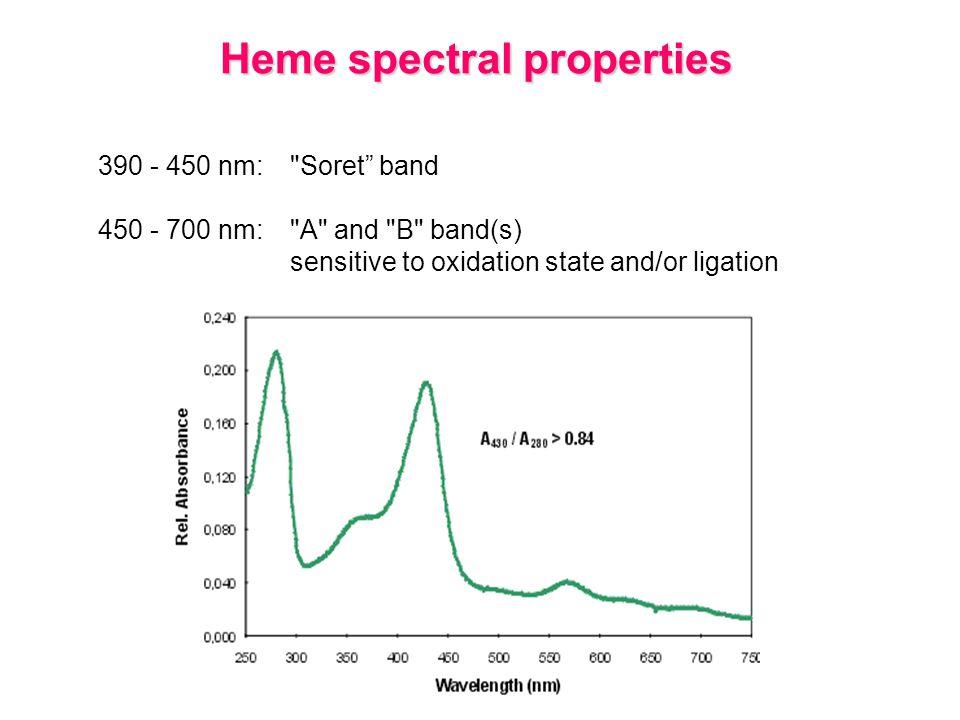 Heme spectral properties