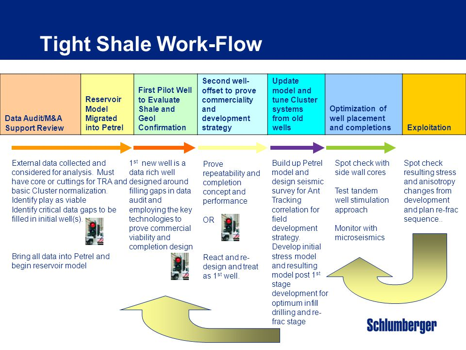 Tight Shale Work-Flow Data Audit/M&A Support Review
