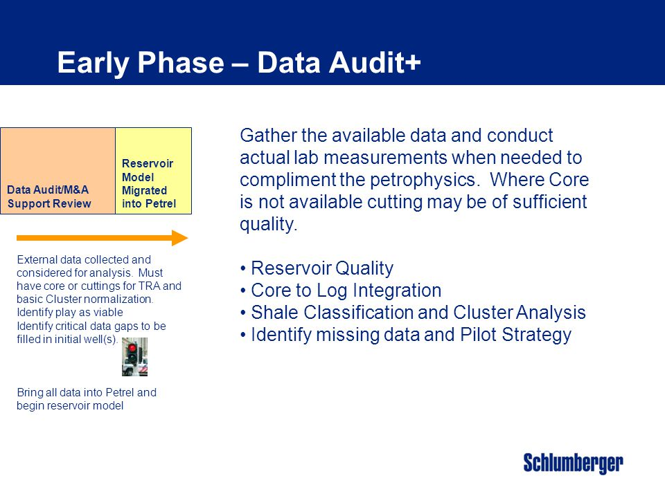 Early Phase – Data Audit+