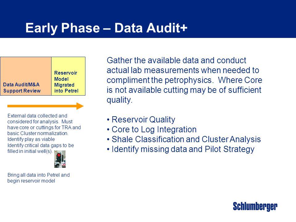 Early Phase – Data Audit+