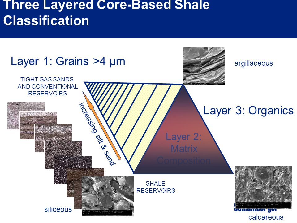 Three Layered Core-Based Shale Classification
