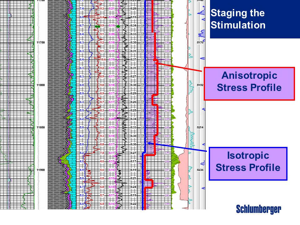 Anisotropic Stress Profile Isotropic Stress Profile