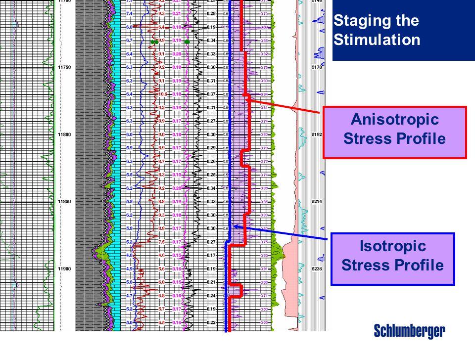 Anisotropic Stress Profile Isotropic Stress Profile