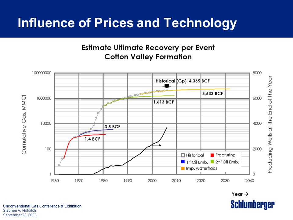 Influence of Prices and Technology