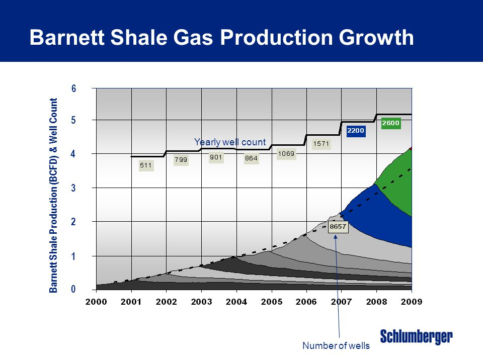 Barnett Shale Production (BCFD) & Well Count