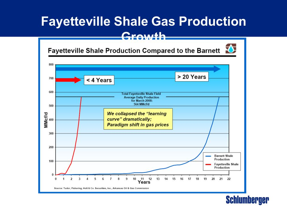 Fayetteville Shale Gas Production Growth