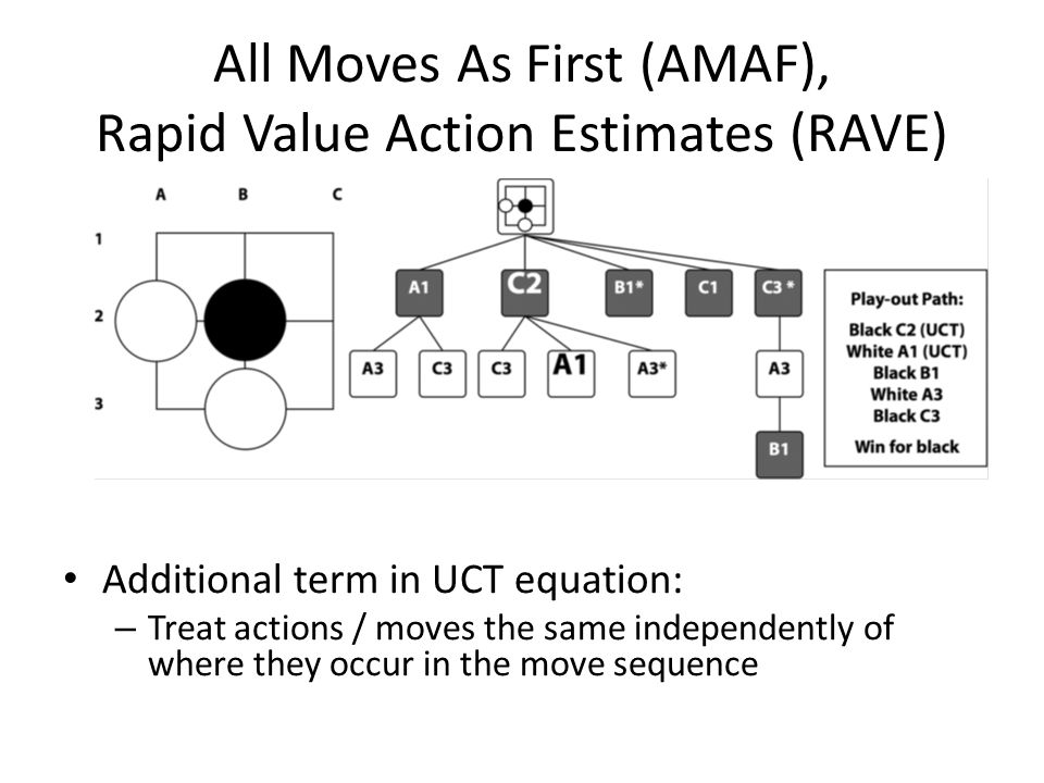 All Moves As First (AMAF), Rapid Value Action Estimates (RAVE)