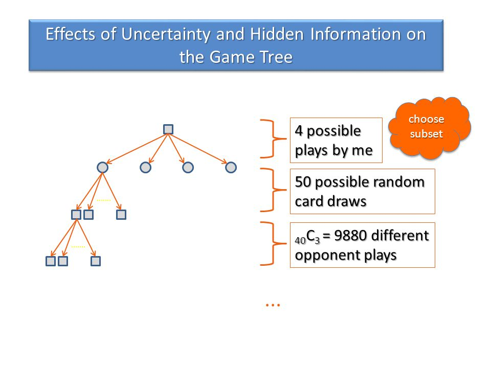 Effects of Uncertainty and Hidden Information on the Game Tree