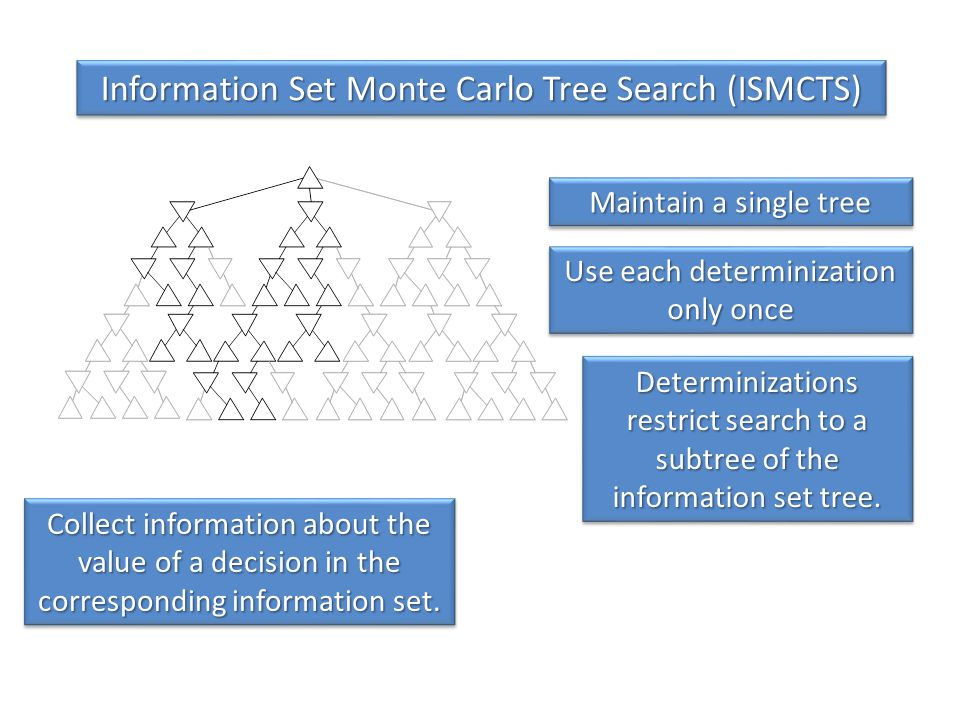 Information Set Monte Carlo Tree Search (ISMCTS)
