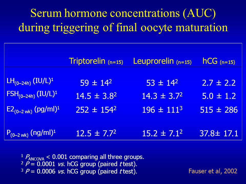 Serum hormone concentrations (AUC)