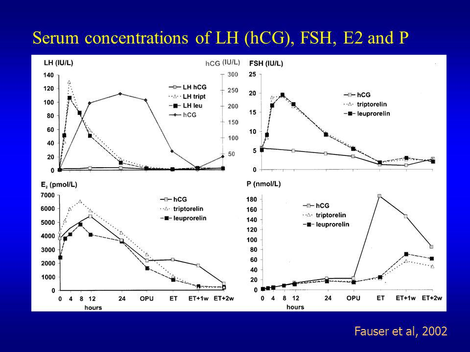Serum concentrations of LH (hCG), FSH, E2 and P