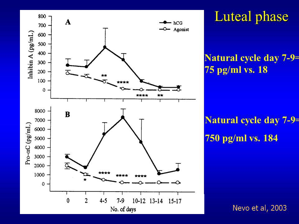 Luteal phase Natural cycle day 7-9= 75 pg/ml vs. 18