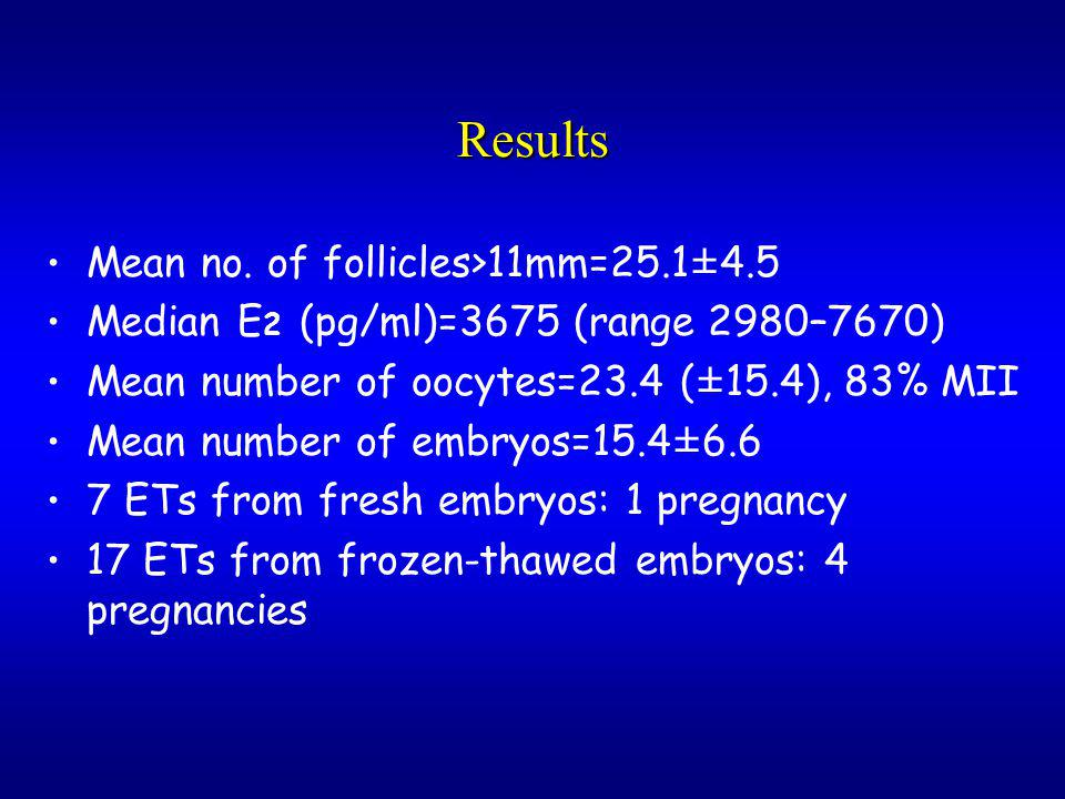 Results Mean no. of follicles>11mm=25.1±4.5