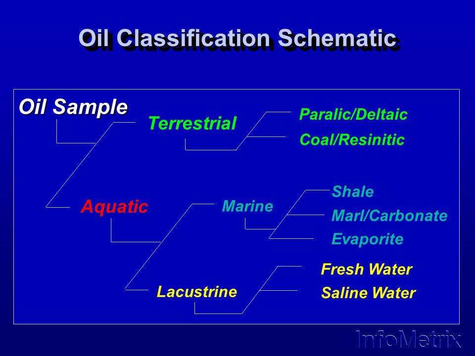 Oil Classification Schematic
