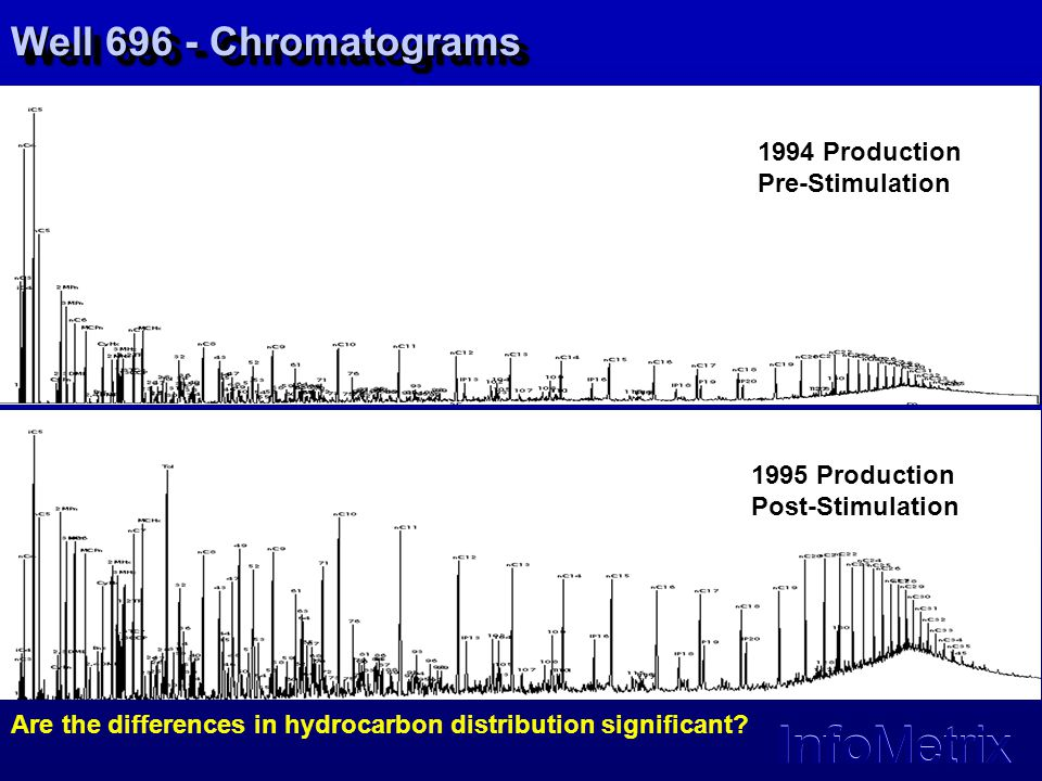 Well 696 - Chromatograms 1994 Production Pre-Stimulation
