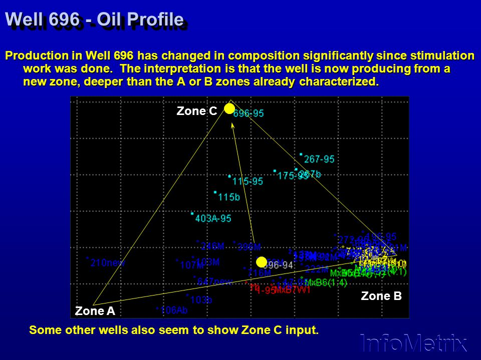 Well 696 - Oil Profile