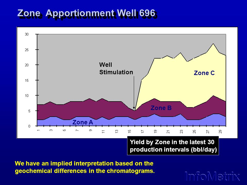 Zone Apportionment Well 696