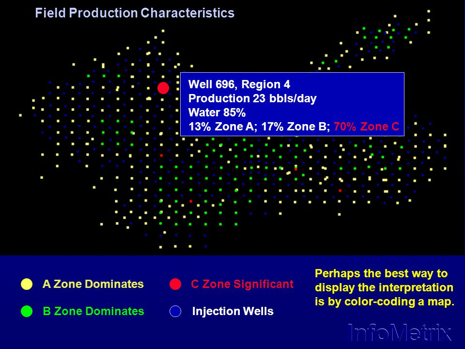Field Production Characteristics