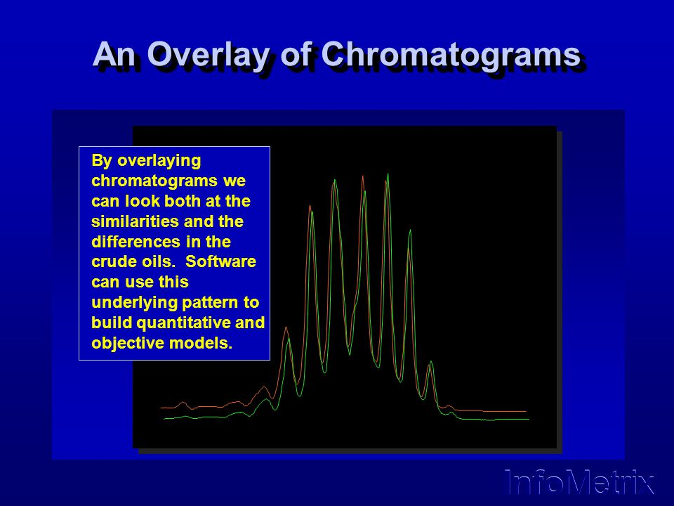 An Overlay of Chromatograms