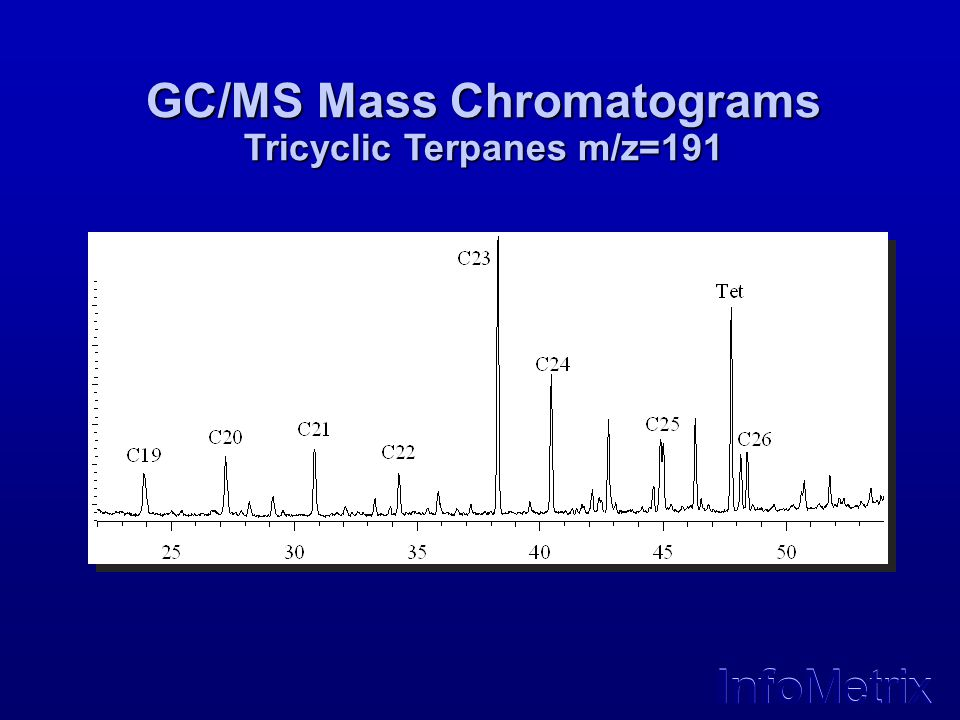 GC/MS Mass Chromatograms Tricyclic Terpanes m/z=191
