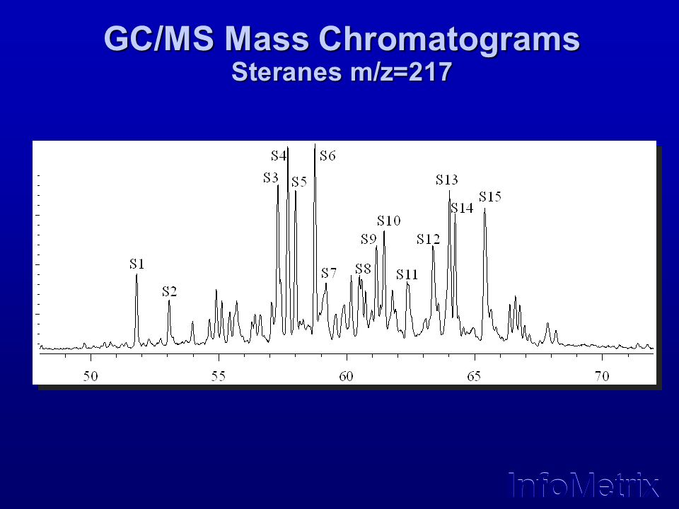 GC/MS Mass Chromatograms Steranes m/z=217