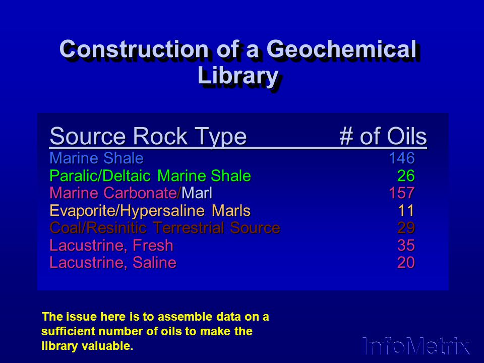 Construction of a Geochemical Library