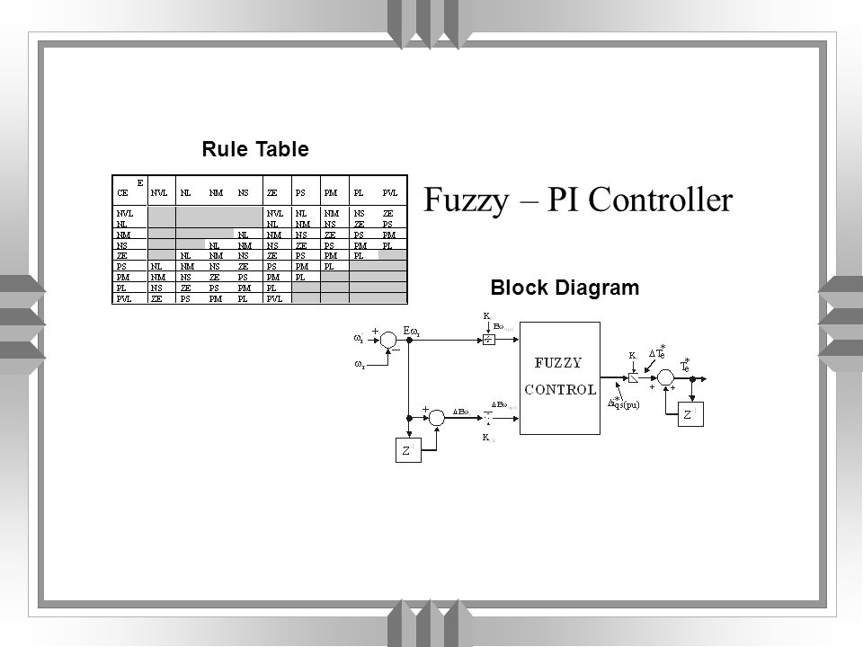 FUZZY CONTROL SYSTEM A Fuzzy Control System consists of four blocks: