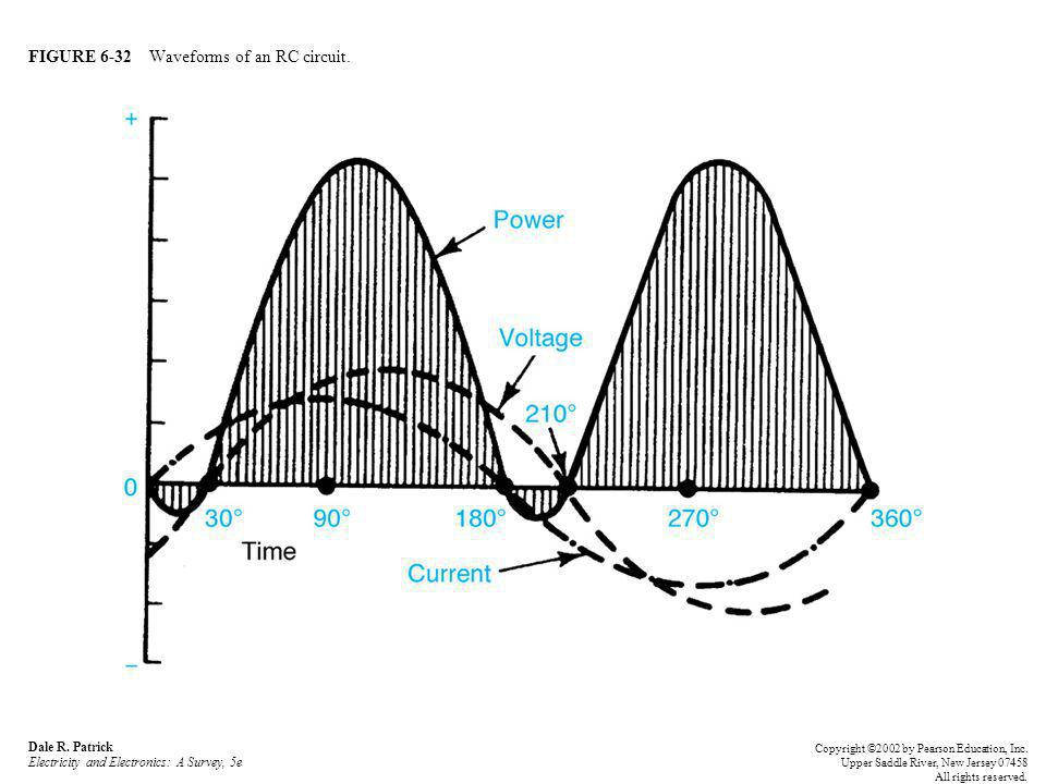 FIGURE 6-32 Waveforms of an RC circuit.