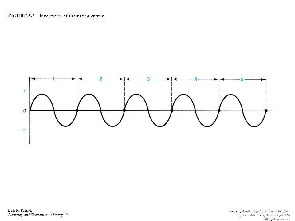 FIGURE 6-2 Five cycles of alternating current.