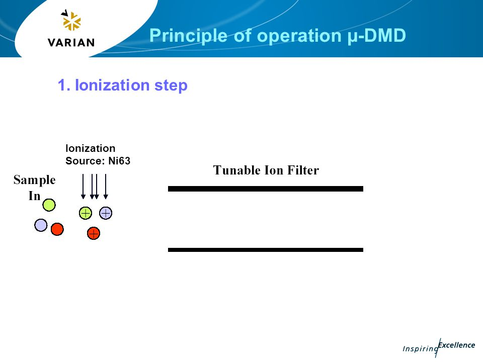 Principle of operation µ-DMD