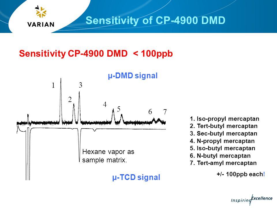 Sensitivity CP-4900 DMD < 100ppb