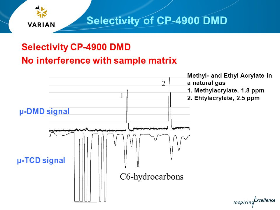Selectivity of CP-4900 DMD Selectivity CP-4900 DMD