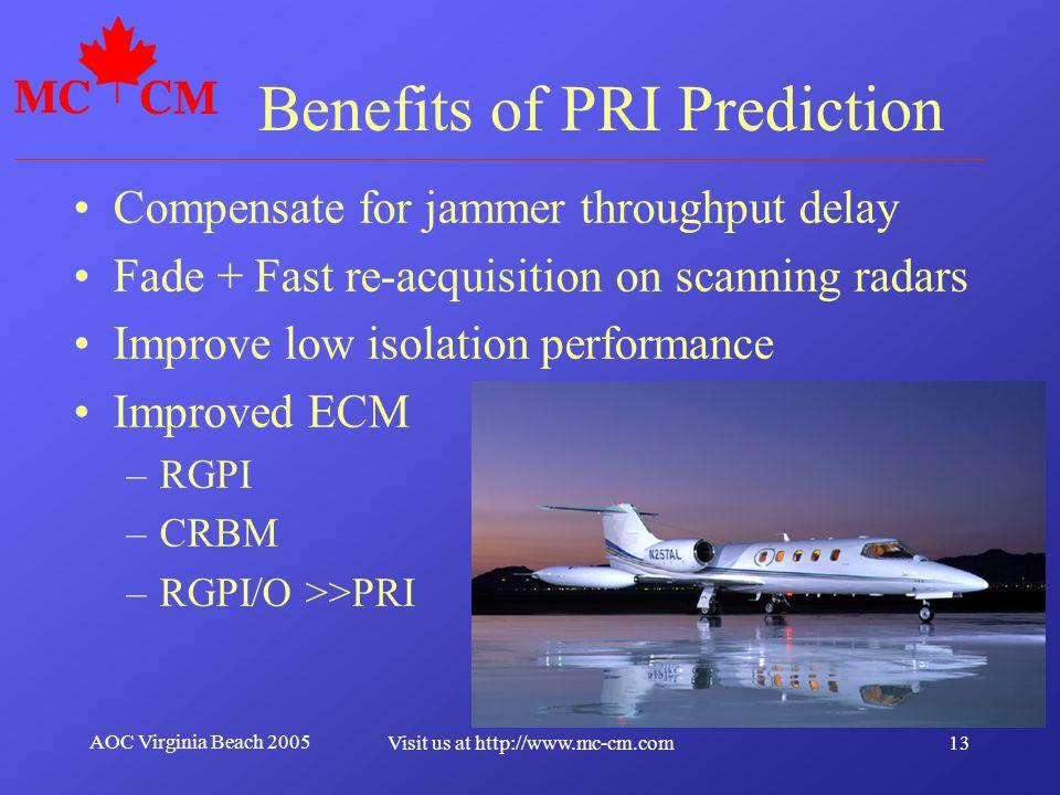 Benefits of PRI Prediction