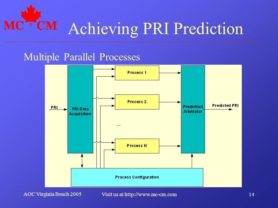 Achieving PRI Prediction