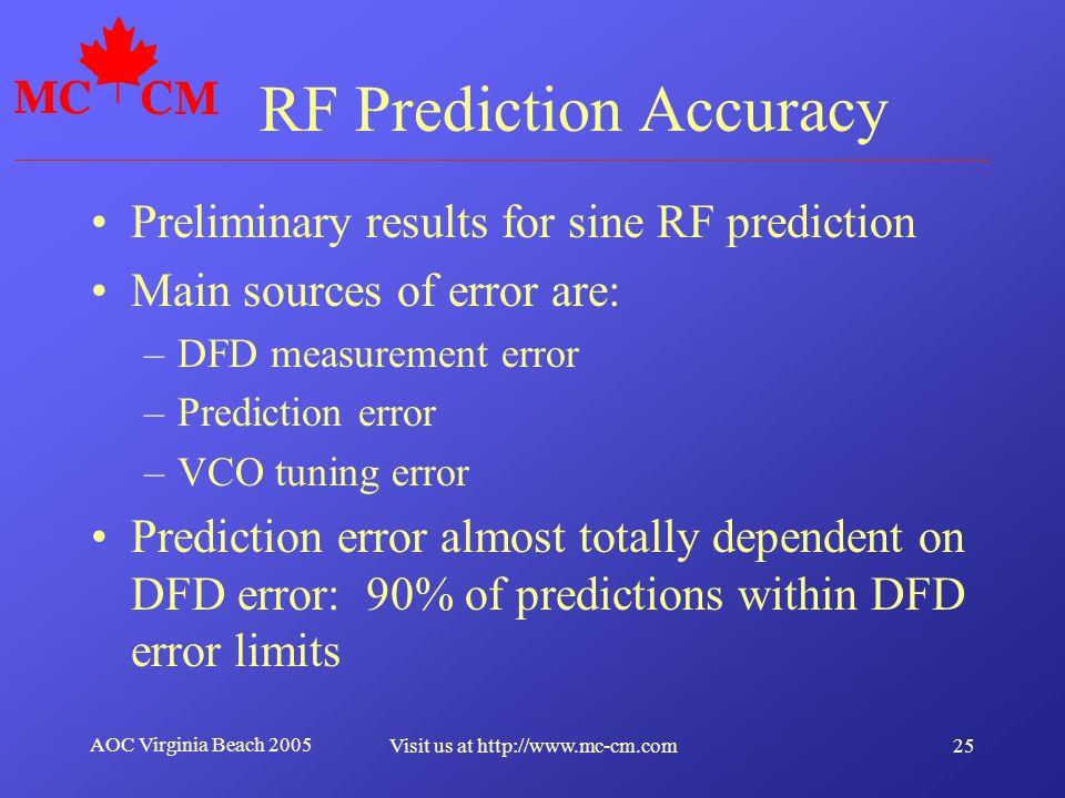 RF Prediction Accuracy