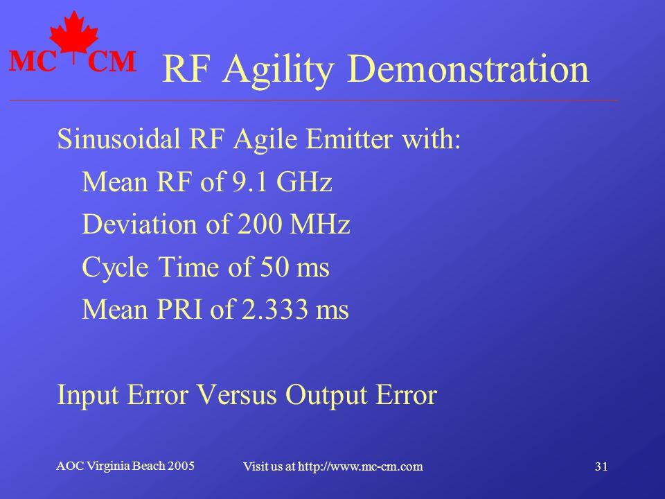 RF Agility Demonstration