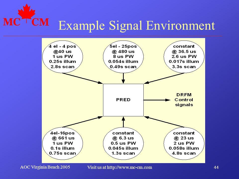 Example Signal Environment