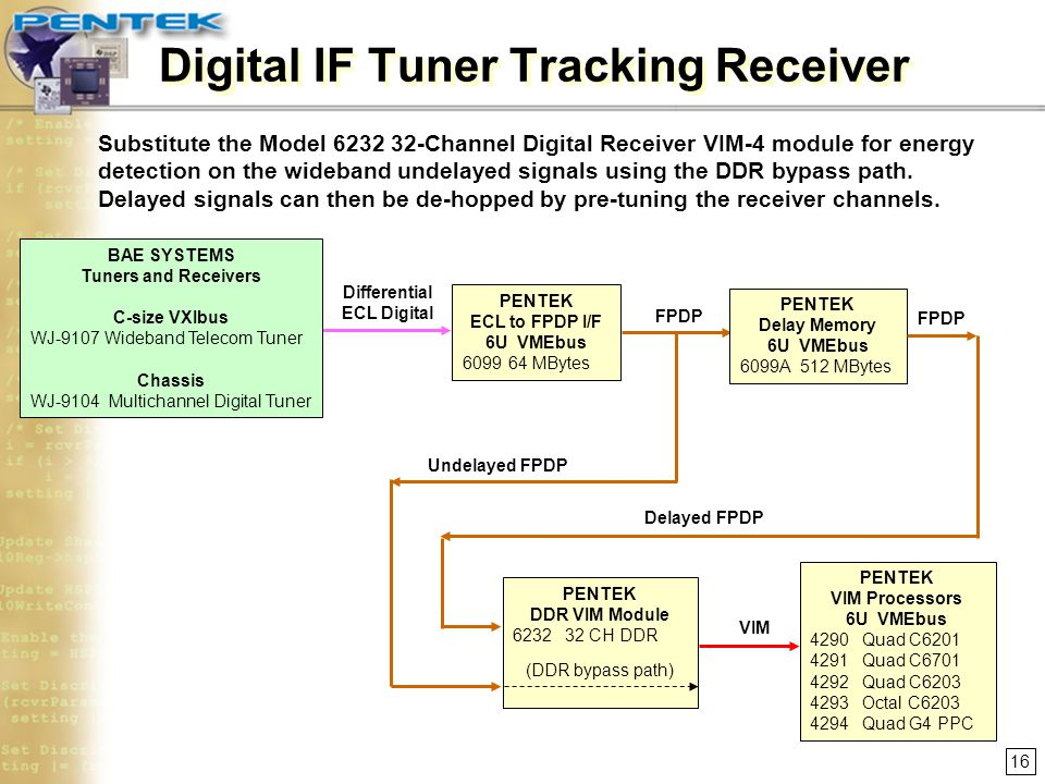 Digital IF Tuner Tracking Receiver
