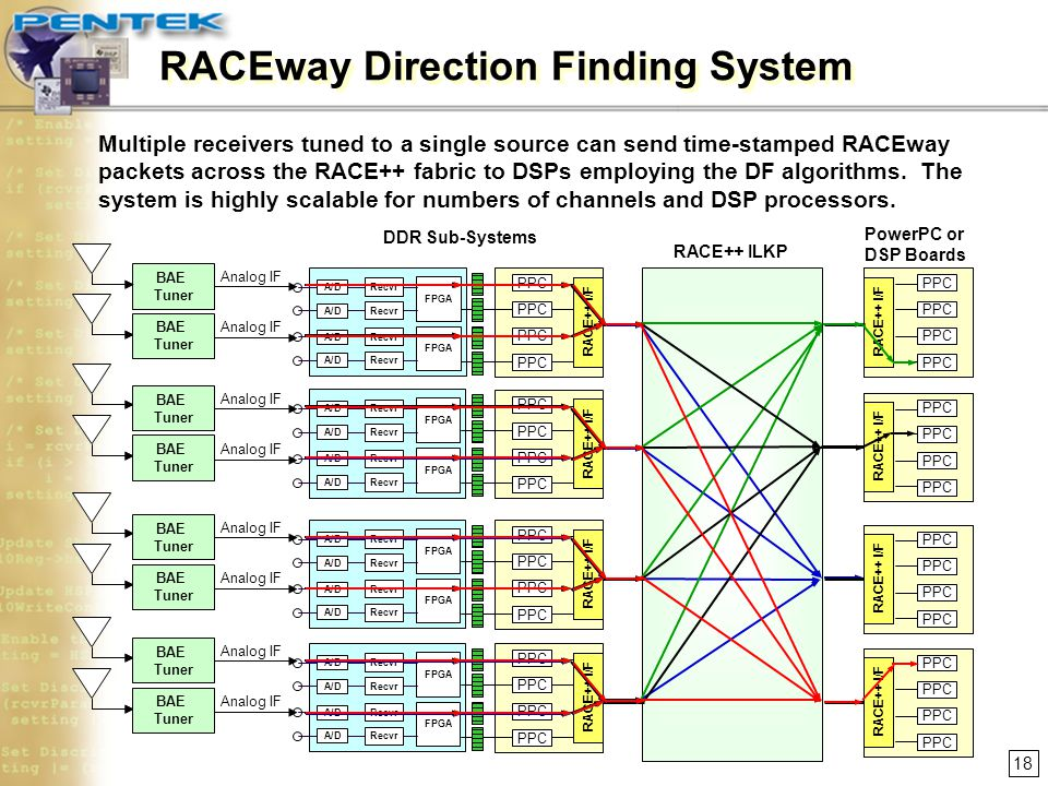 RACEway Direction Finding System