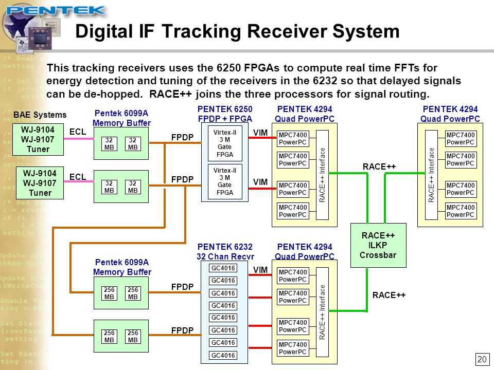 Digital IF Tracking Receiver System