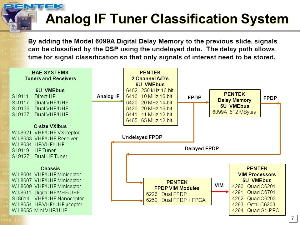 Analog IF Tuner Classification System