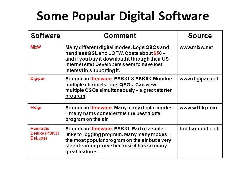 Some Popular Digital Software